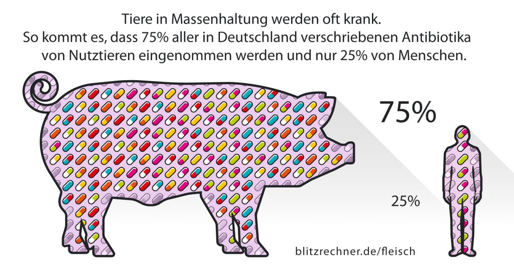 So viel Antibiotika wird bei Mensch und Tier in Deutschland eingesetzt (Quelle: blitzrechner.de)